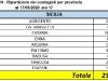 AGGIORNAMENTO 17/03/2020 ORE 17:00 SICILIA