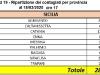 AGGIORNAMENTO 18/03/2020 ORE 17:00 SICILIA
