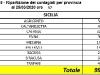AGGIORNAMENTO 25/03/2020 ORE 17:00 SICILIA