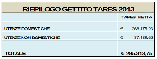 riepilogo_gettito-tares