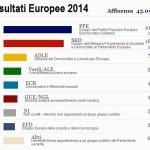 Alimena (Pa) – Risultati Elezioni Europee (25/05/2014)