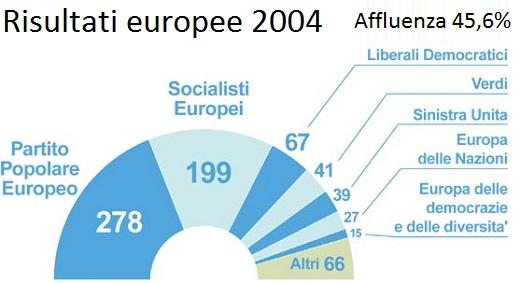 risultati EUROPEE 2004 ALIMENA