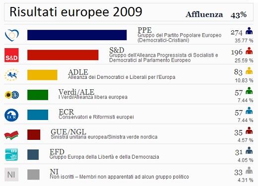 risultati2009