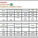 Bivio Resuttano (Cl) – C'è il bus (sais) per il mare di Cefalù. Tutti i giorni dal 12 Luglio al 31 Agosto