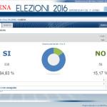 Alimena (Pa) – Risultati Referendum del 17 Aprile 2016