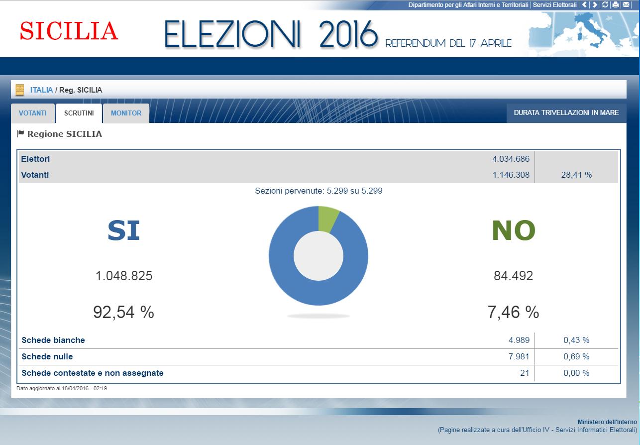 risultati-referendum-sicilia