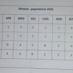 Alimena (Pa) – Movimento demografico della popolazione e saldo naturale al 31/12/2016. Per la prima volta nella storia si scende sotto i 2000 residenti