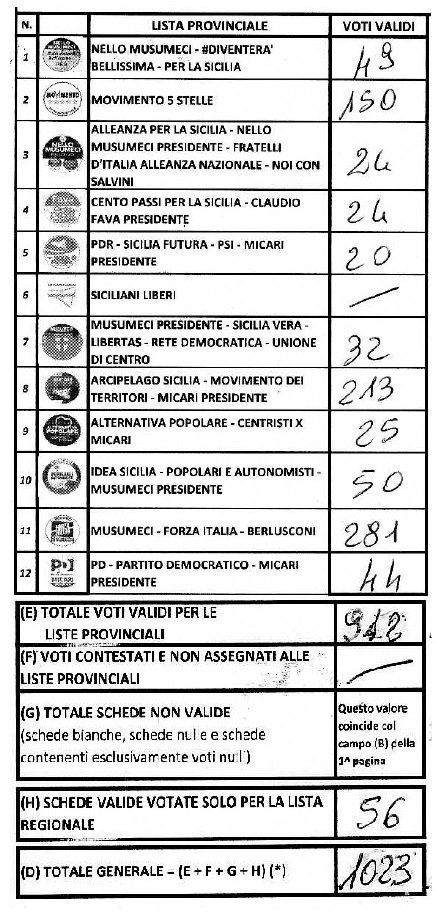 alimena-regionali-2017-lista