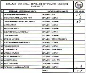 alimena-regionali-2017-lista10