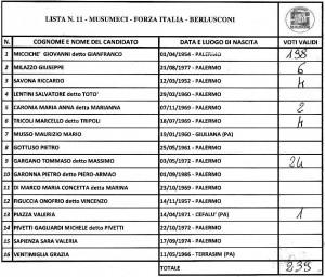 alimena-regionali-2017-lista11
