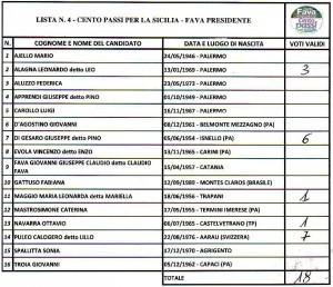alimena-regionali-2017-lista4