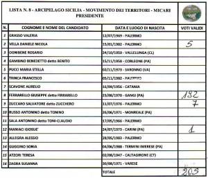 alimena-regionali-2017-lista8