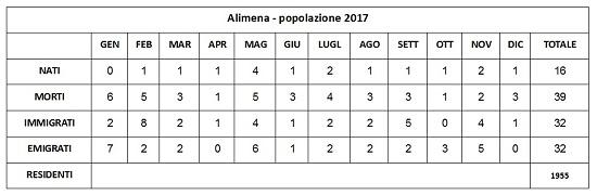 Alimena (Pa) – Movimento demografico della popolazione e saldo naturale al 31/12/2017. God save Alimena
