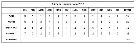 censimento-alimena-al-31-12-2017