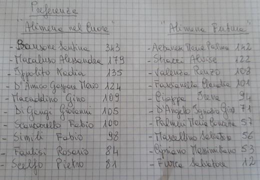 voti_lista