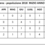 Alimena (Pa) – Movimento demografico della popolazione e saldo naturale al 31/12/2018. (1917 residenti)
