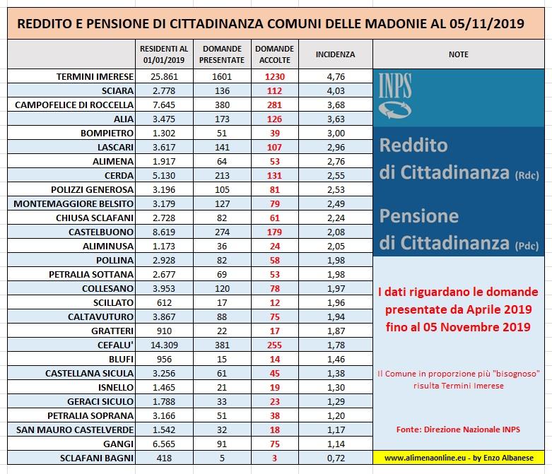Alimena (Pa) – Reddito di cittadinanza nelle Madonie. Tutti i dati Comune per Comune.