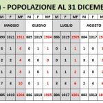 Alimena (Pa) – Movimento demografico della popolazione e saldo naturale al 31/12/2019 (1.878 residenti).