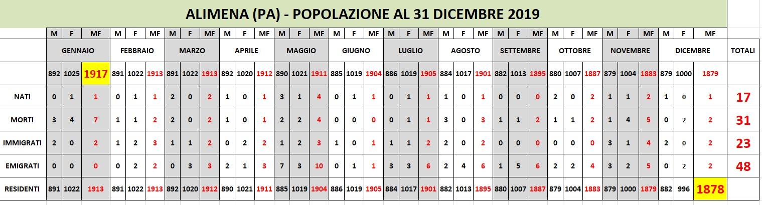 Movimento demografico della popolazione al 31/12/2019. (1878 residenti)