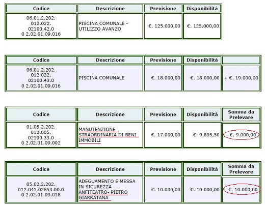 prelievi_variazione_urgenza