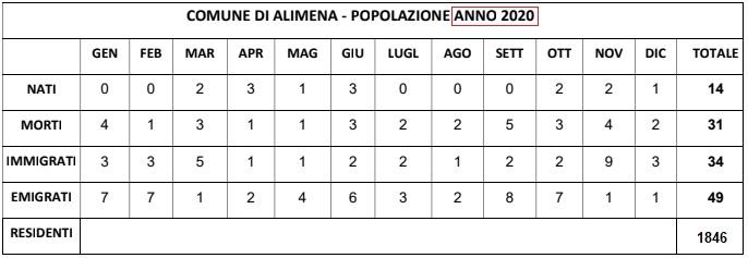 alimena_popolazione_al_31-12-2020
